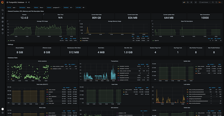 Monitoring PostgreSQL with Prometheus + grafana in docker environment