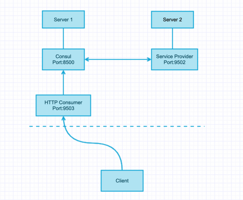RPC simple microservice architecture based on hyperf