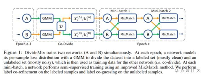 Noise label learning based on deep neural network