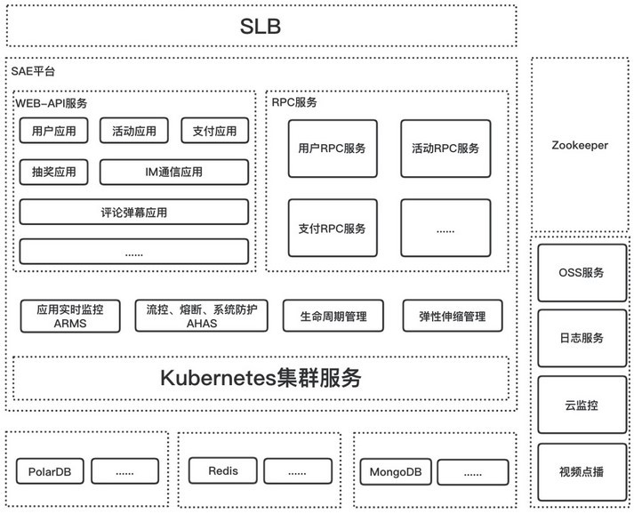 Iqiyi Sports: experience the extreme expansion and contraction of serverless, and the resource utilization rate is increased by 40%