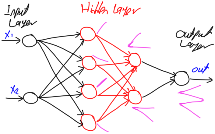 How Many Hidden Layers and Neurons Are Used in Artificial Neural Networks