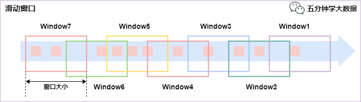 Detailed analysis of time and window in Flink