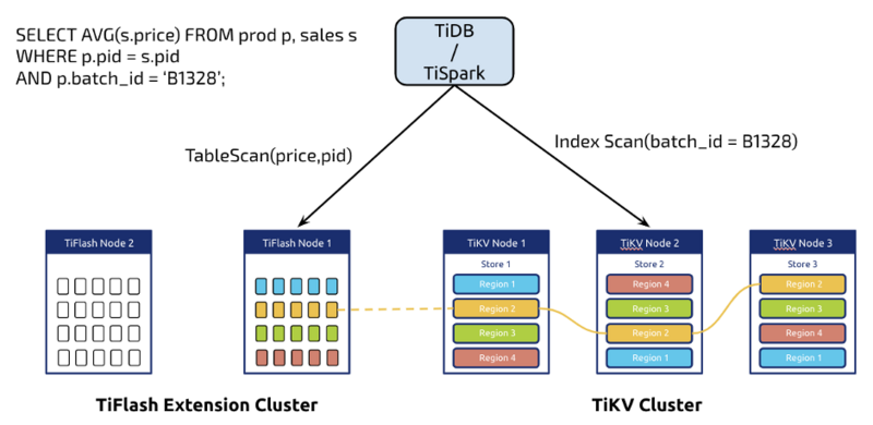 The Overview of TiDB 4.0