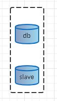 The way of database evolution