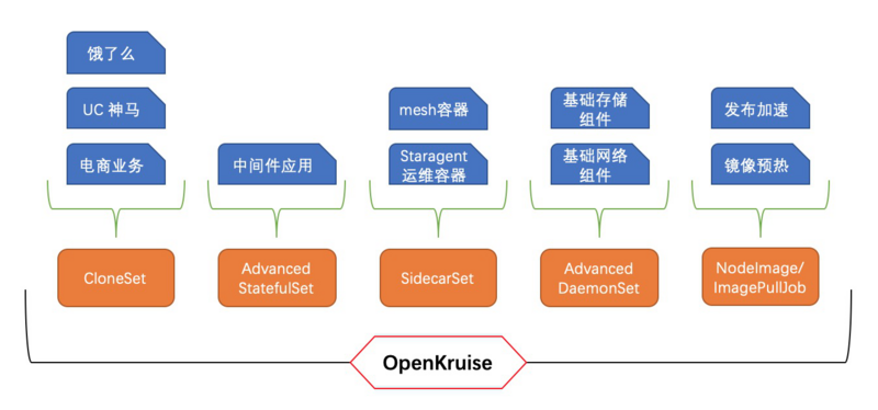 Openkruise: cloud native deployment base of Alibaba double 11 full link application