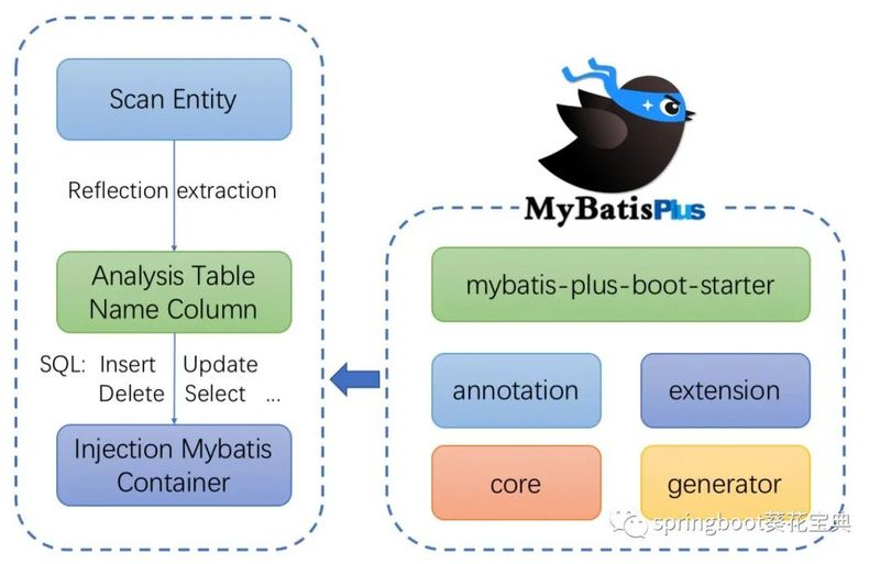 Automatic code generation based on springboot and mybatis plus