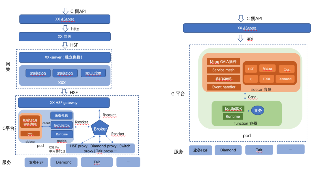 Upgrading practice of serverless R & D mode for mobile Taobao light store business