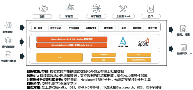 [practice case] Application of data insights in Midea HVAC and buildings