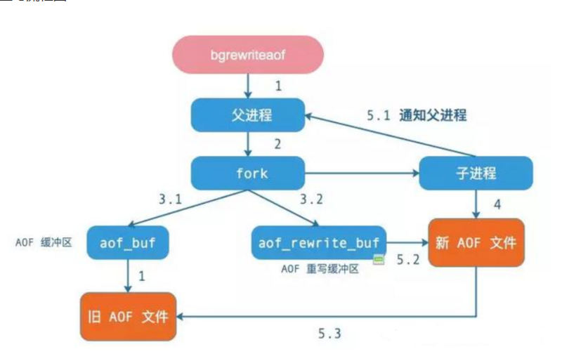 In depth analysis of redis high availability series: persistent AOF and RDB