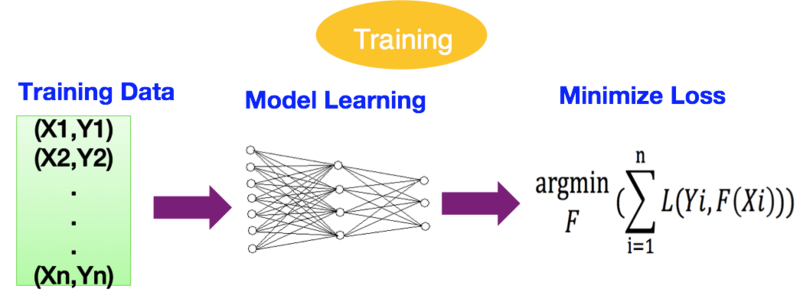 In-depth and shallow sequencing learning: algorithmic system development practice written to programmers