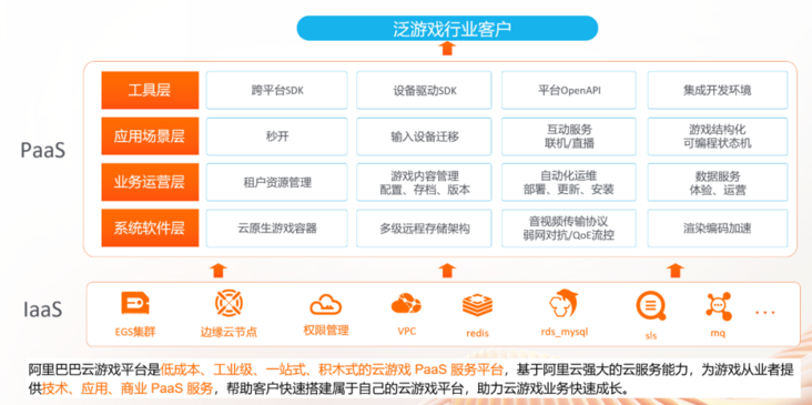 Alibaba cloud game platform won the first prize of the first high tech video innovation application competition
