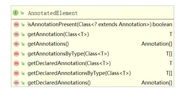 Talking about custom annotation and usage scene in Java