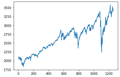 Forecasting stock price with LSTM