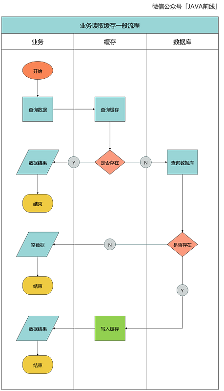 Flow chart + source code in-depth analysis: the principle of cache penetration and breakdown problems and landing solutions