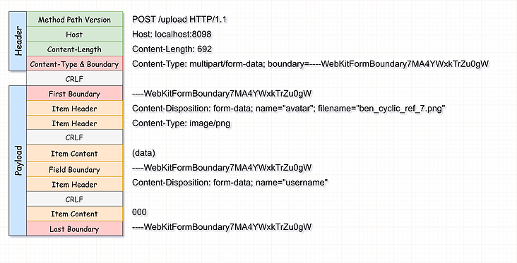 How does Tomcat handle file upload?