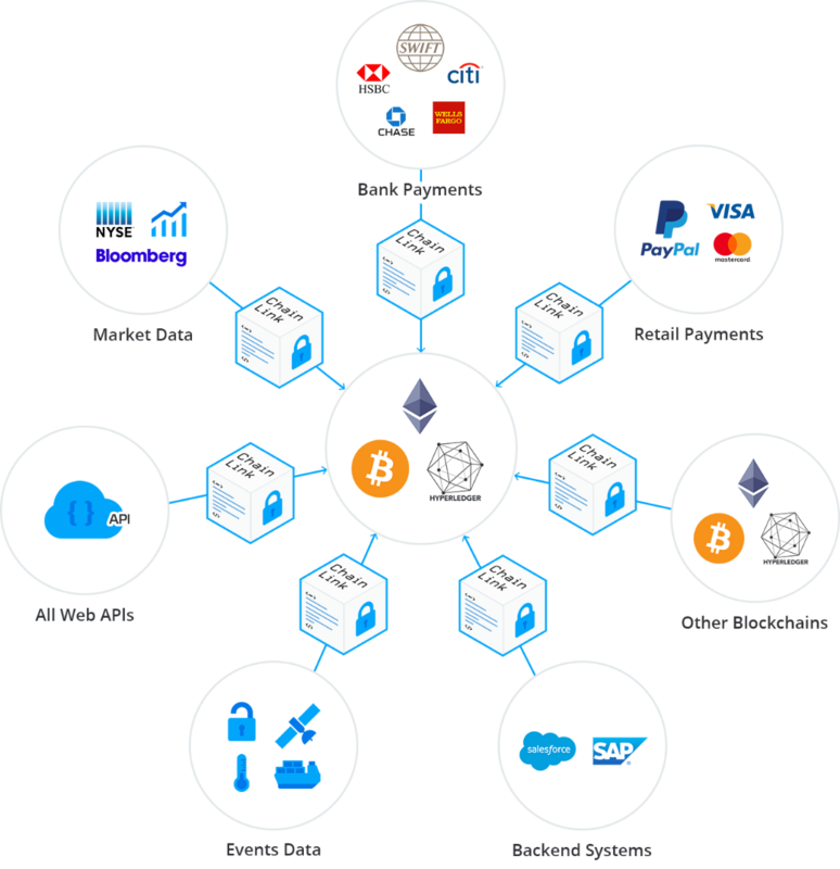 Welcome to chainlink