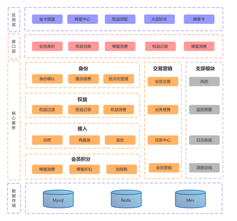 The architecture design behind the overall upgrade of the member system of support horse beehive