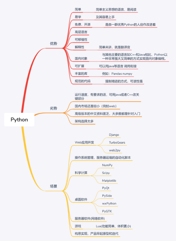 The first day of Python study