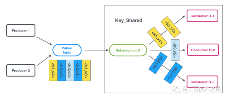 Known as a new generation of message oriented middleware! See how awesome it is