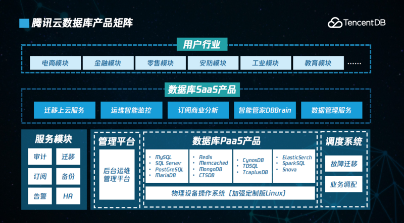 Database enters a new era, Tencent cloud releases five databases ahead of schedule