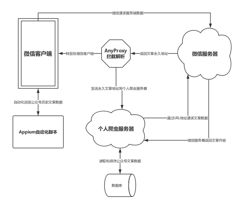 Complete implementation of wechat public account batch crawling system (Java)