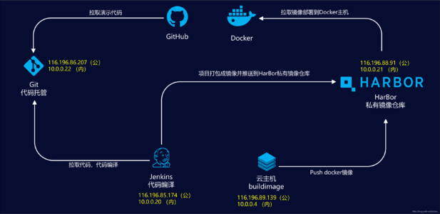 Thank you for your introduction to docker! Learning while using, very practical