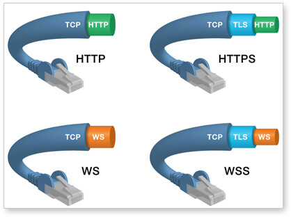 From theory to comprehensive examples, we finally understand the duplex communication protocol websocket!