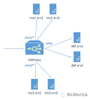 It's not difficult to master haproxy from scratch!!!