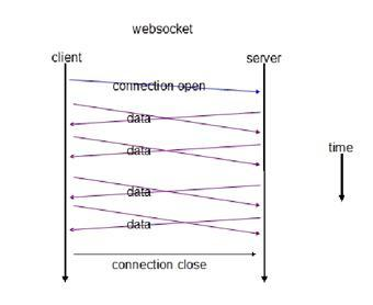 The relationship and difference between HTTP, TCP and UDP, socket and websocket