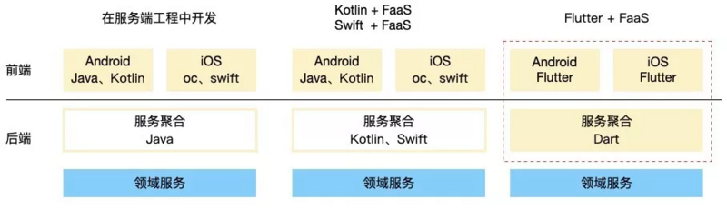 How to improve the efficiency of idle fish structure by 30%? Research and development practice of flutter + serverless