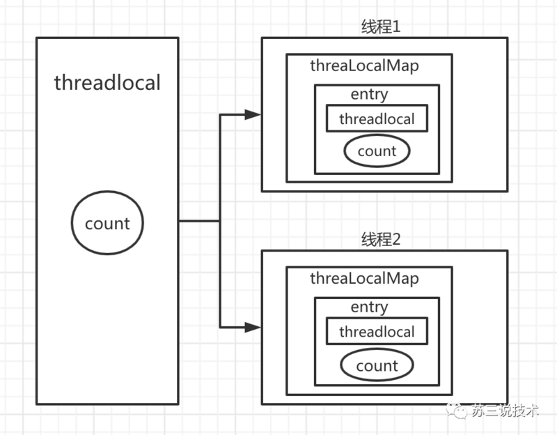 Don't panic when you're asked about ThreadLocal during the interview. All the answers you want are here