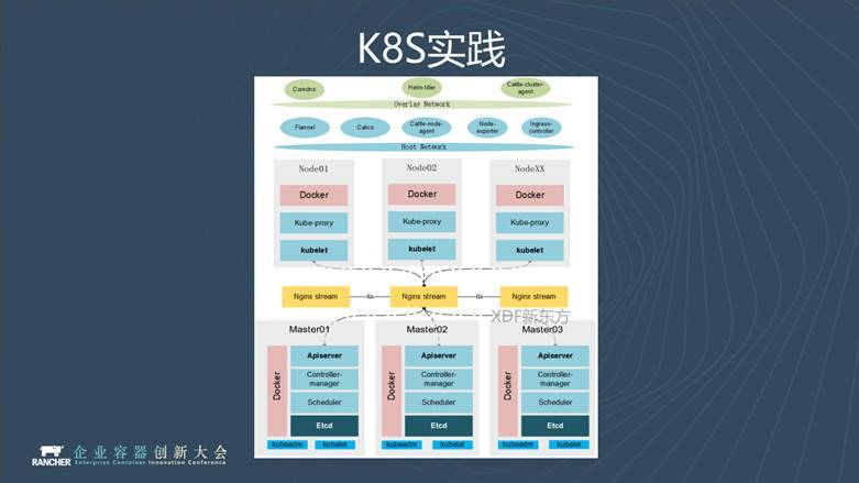 Kubernetes practice of New Oriental: from service oriented es to Kafka and redis