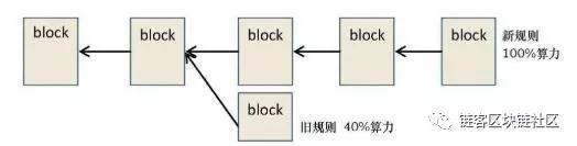 One minute to let you understand why the blockchain is split