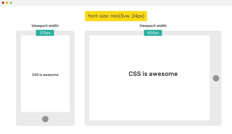 Learn to use min (), max (), clamp () in CSS and their usage scenarios
