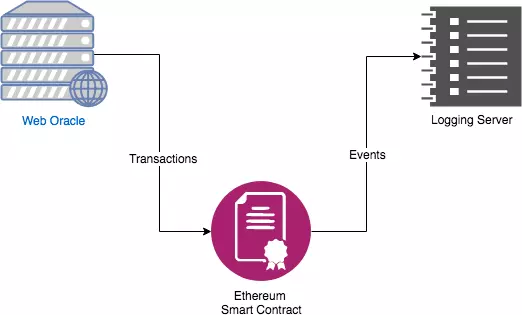 Basic principle of chainlink Oracle