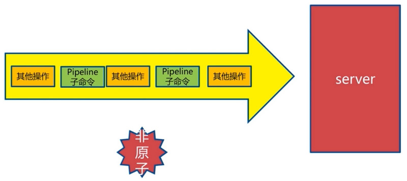 Redis learning notes - Pipeline