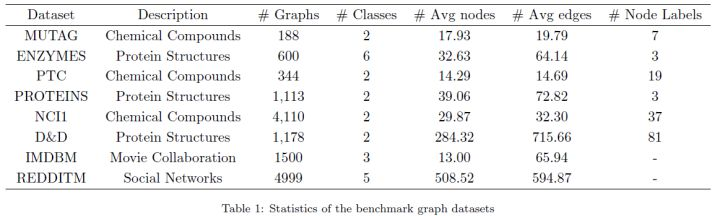 A graph convolution neural network architecture based on local feature preservation (lpd-gcn)