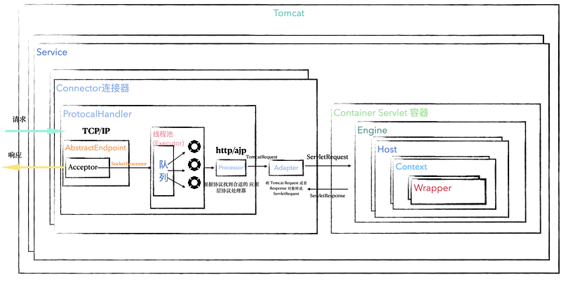 Tomcat high concurrency and performance tuning