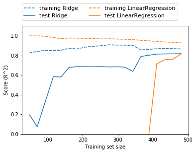 Linear model of machine learning basis