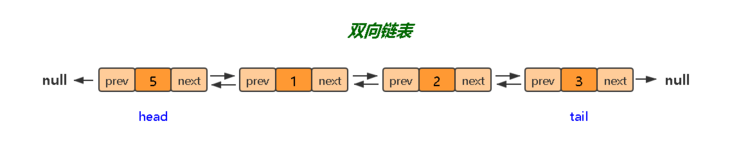 Two way linked list: I'm no longer driving in one direction