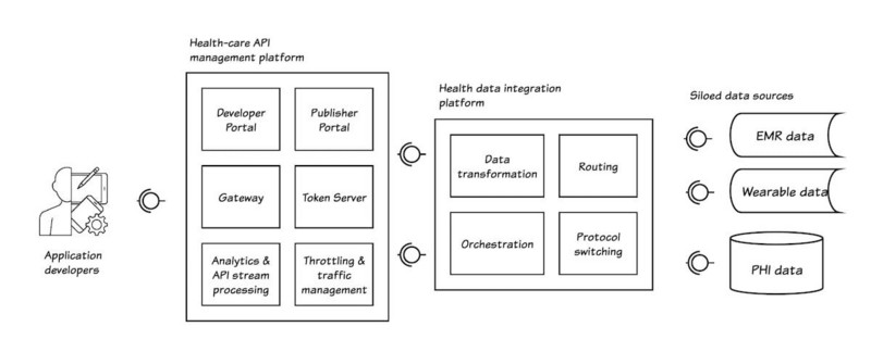 How does the medical industry use the API Market?