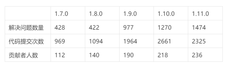 1474 problems have been solved. What are the usability improvements of Flink 1.11?