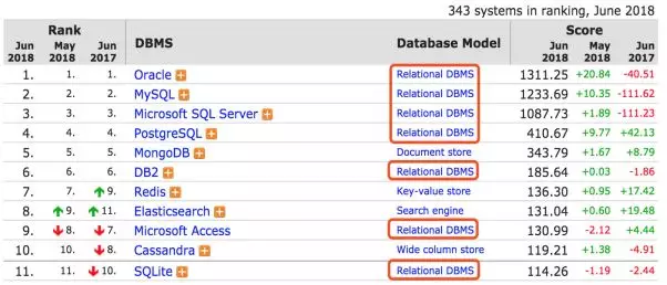 Is relational database still available? Who can take over NoSQL or newsql?