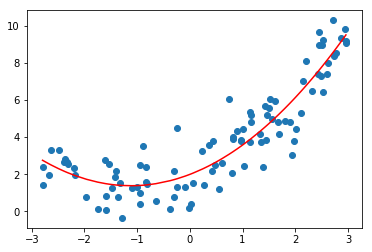 Polynomial Regression and Model Generalization in Machine Learning