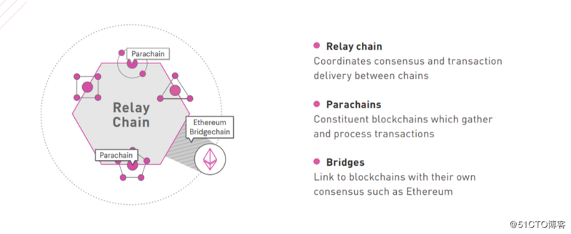Analysis of Polkadot Technology Architecture: combination with IPFs or revolutionary blockchain system