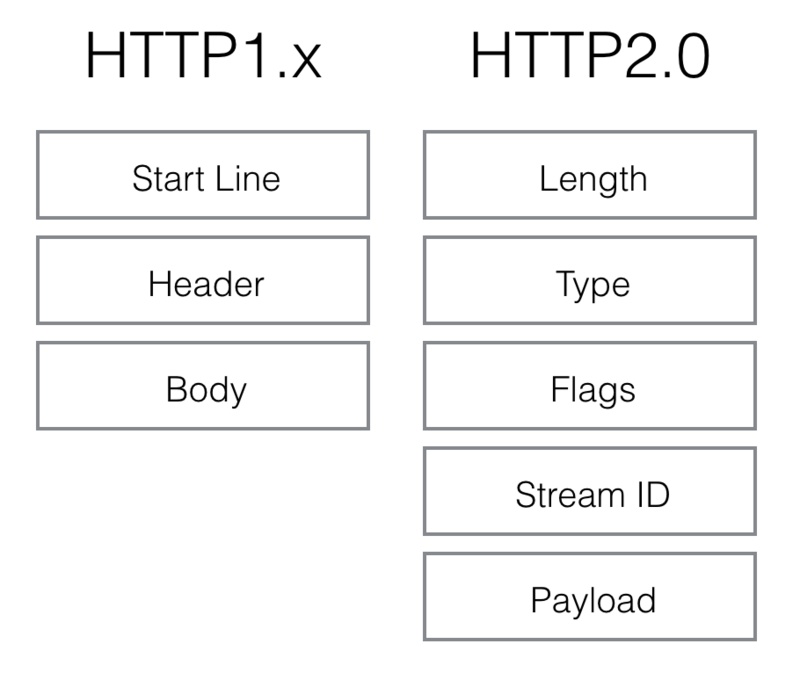 [business learning] fundamentals of HTTP1.1 & 2.0 on May 9, 2019