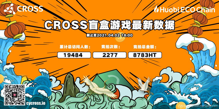 Heco & Cross's third blind box game ended with a 00 bid worth 0.5btc