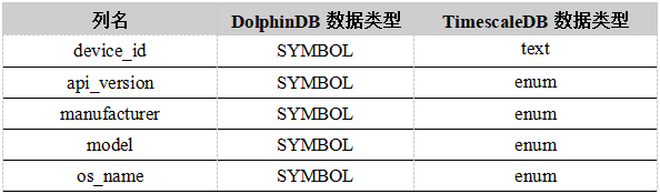 Performance comparison test report of dolphindb and timescaledb