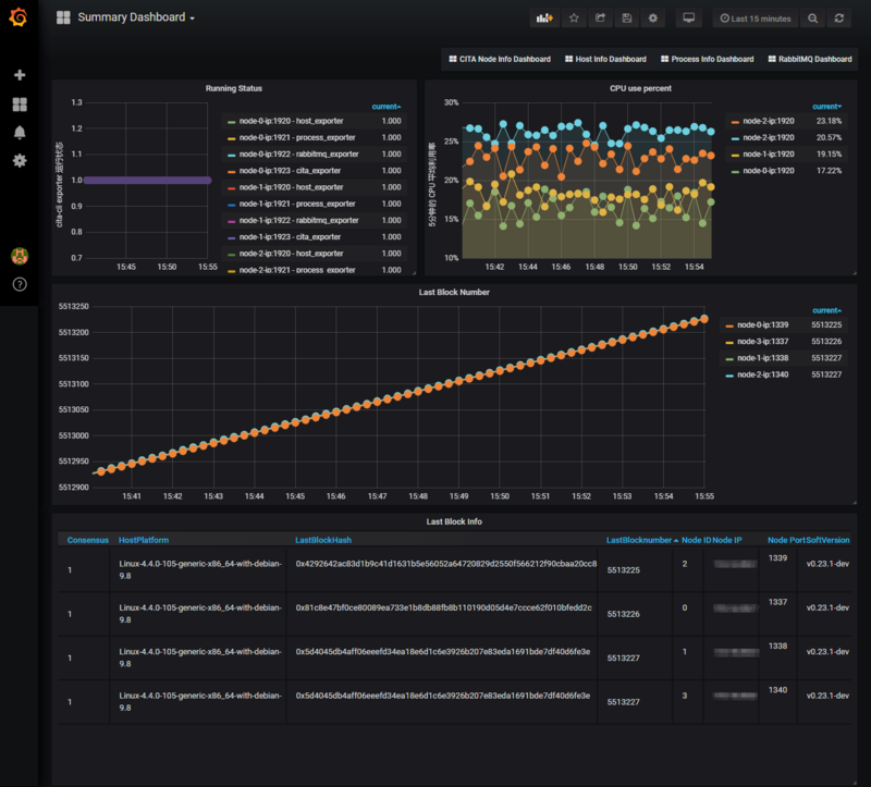 Open Source Block Chain Monitoring System, CITA-Monitor