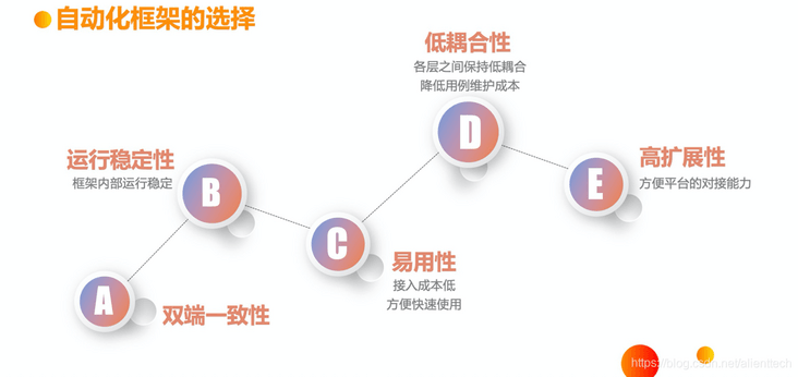 Youku quality assurance series (2) - basic ability construction of client automation test